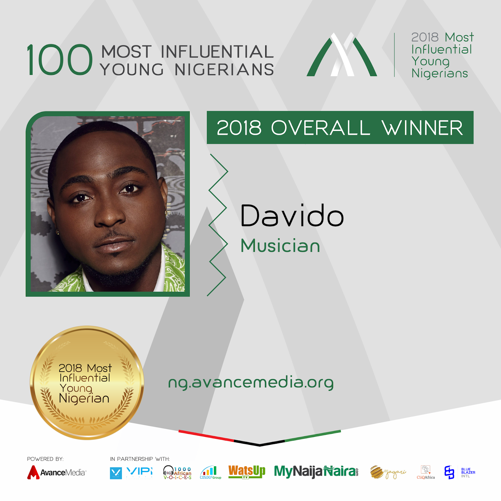 Photo of Davido Voted 2018 Most Influential Young Nigerian